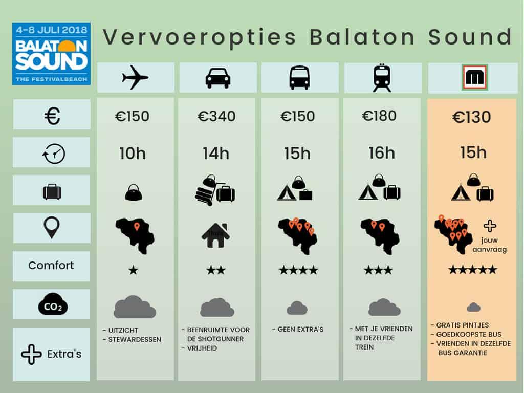 Balaton Sound Vervoer Vergelijker