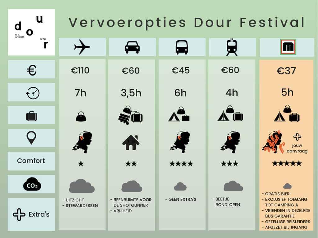 Dour Festival Vervoer Vergelijker