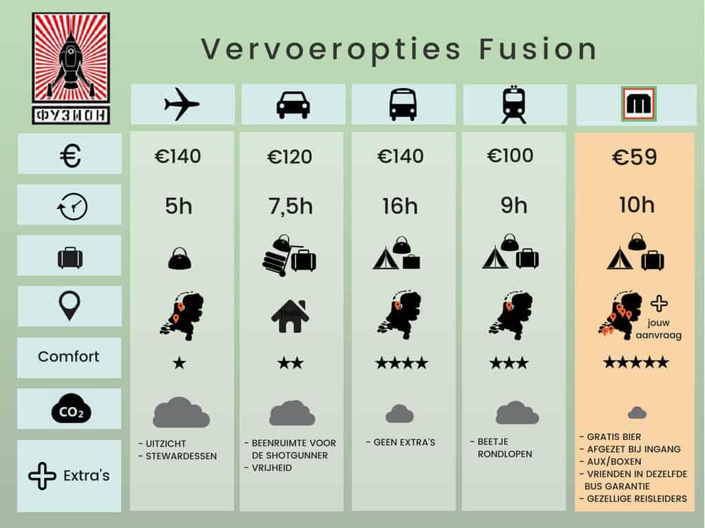 Fusion Festival Vervoer Vergelijker