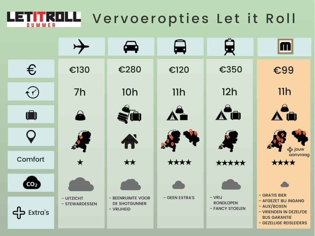 Let it Roll Open Air Vervoer Vergelijker