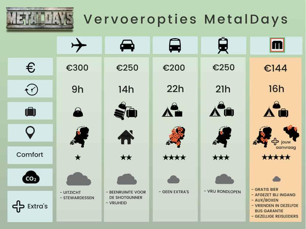 MetalDays Vervoer Vergelijker