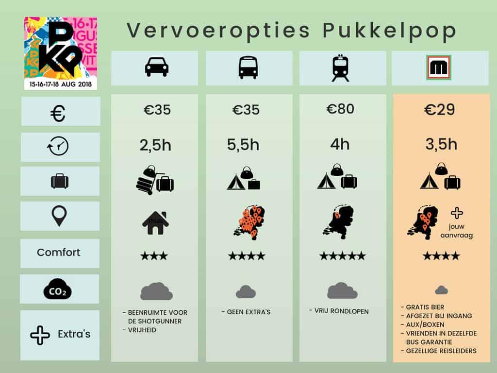 Pukkelpop Vervoer Vergelijker