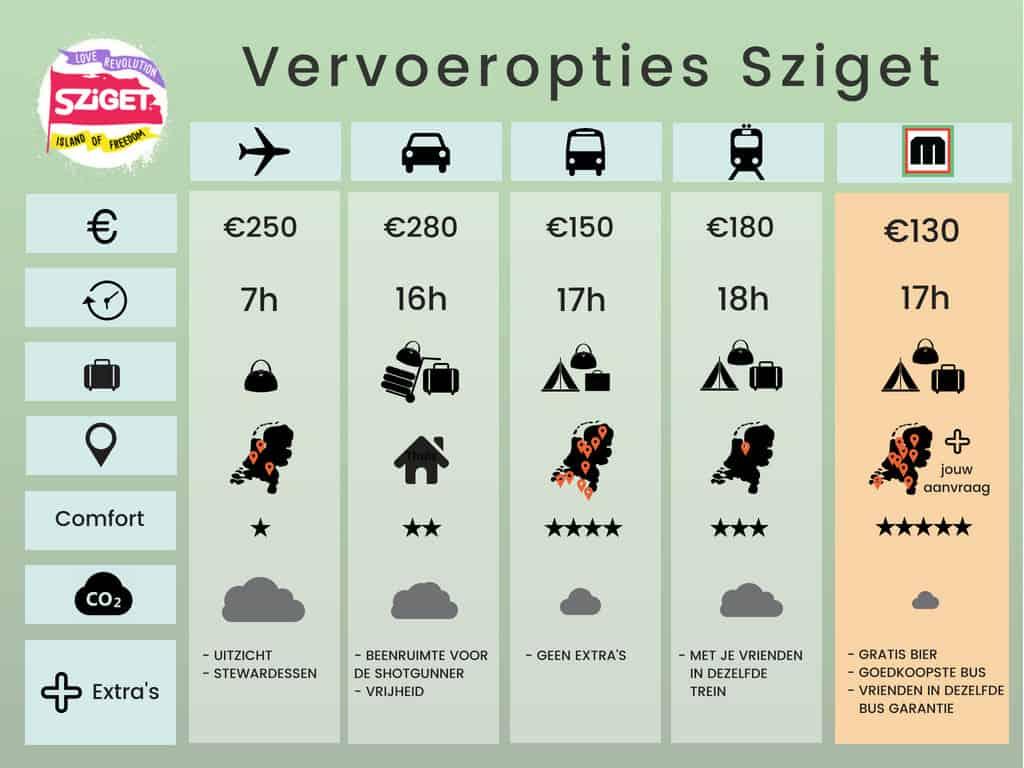 Sziget Festival Vervoer Vergelijker